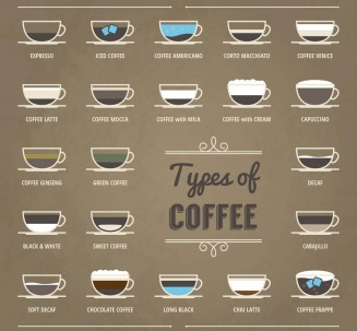 Coffee types poster set vector